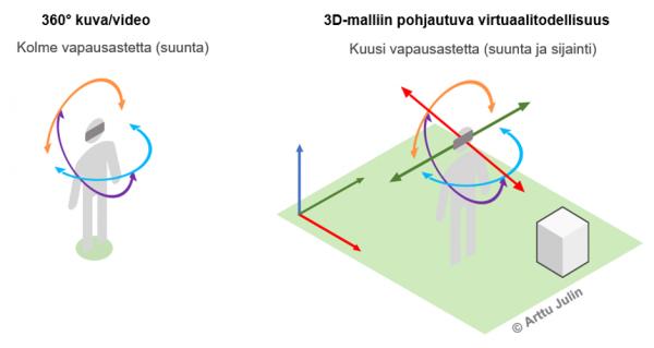 Kuvassa blogikirjoituksen joka käsittelee 3D-mallien esitystä havainnekuva, jossa VR-kokemuksen tarjoamat immersion tasot.