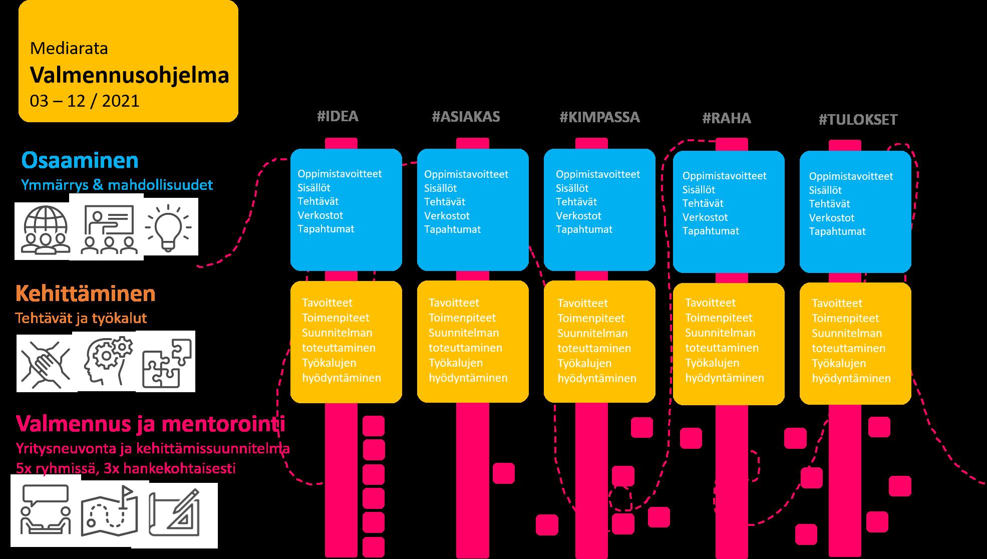 Kuvio, Creve Mediarata-valmennusohjelman runko. Valmennusohjelma sisältää viisi aiheteemaa, joita käsitellään kolmella palvelutasolla: ryhmävalmennuksissa osaamisen kehittämisen kautta, tarjoamalla työkaluja ja menetelmiä aiheen kehittämiseksi liiketoiminnassa sekä ryhmä- ja yrityskohtaiset mentorointitapaamiset osallistujille.